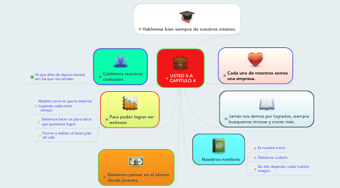 Mind Map: USTED S.A   CAPITULO 4