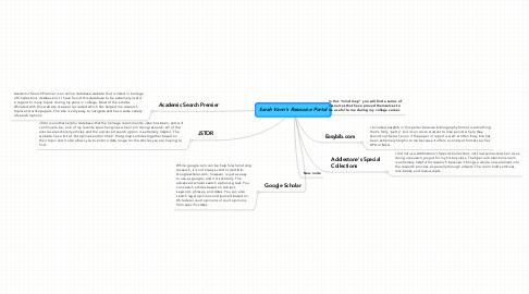 Mind Map: Sarah Vann's Resource Portal