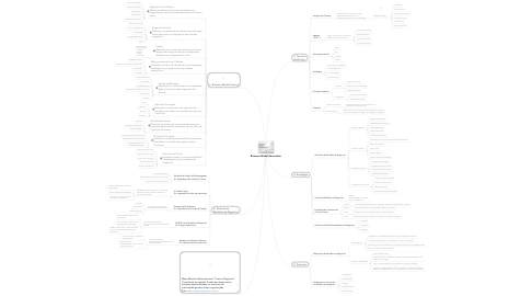 Mind Map: Business Model Generation