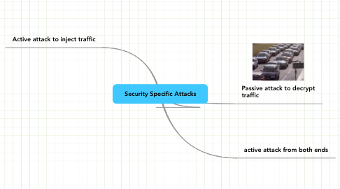 Mind Map: Security Specific Attacks
