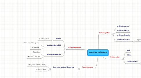 Mind Map: scrittura collettiva