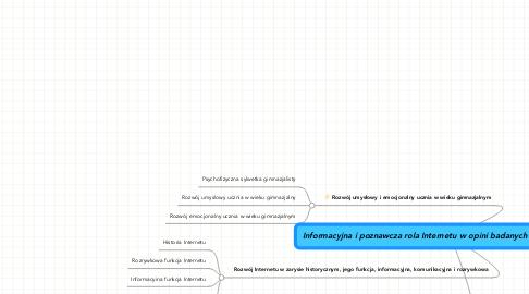 Mind Map: Informacyjna i poznawcza rola Internetu w opini badanych gimnazjalistów