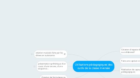 Mind Map: Utilisations pédagogiques des outils de la classe inversée