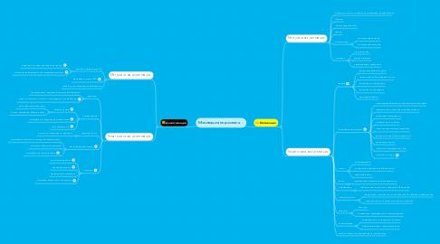 Mind Map: Мотивация персонала