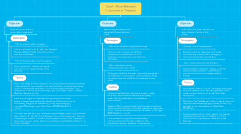 Mind Map: Goal - More Retained Customers in Theaters