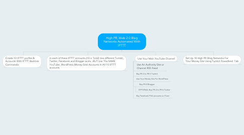 Mind Map: High PR, Web 2.0 Blog