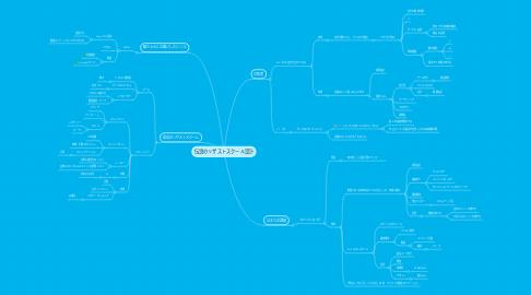 Mind Map: 伝説のリザストスクール設計