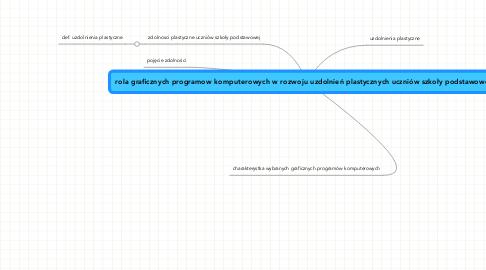 Mind Map: rola graficznych programow komputerowych w rozwoju uzdolnień plastycznych uczniów szkoły podstawowej
