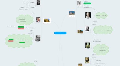 Mind Map: Historia del Conocimiento