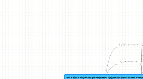 Mind Map: Internetowa aktywność gimnazjalistów i jej pedagogiczne konsekwencje