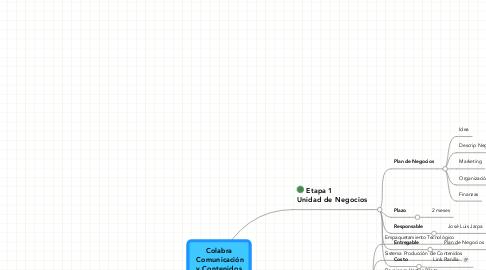 Mind Map: Colabra  Comunicación y Contenidos