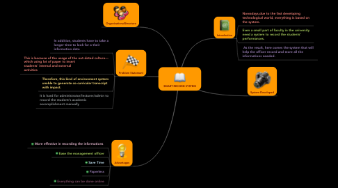 Mind Map: SMART RECORD SYSTEM