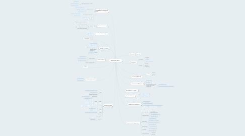 Mind Map: Resolutions 2015