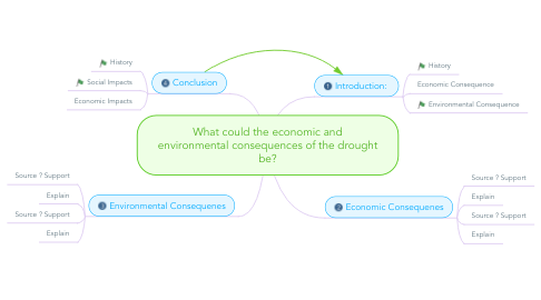 Mind Map: What could the economic and environmental consequences of the drought be?