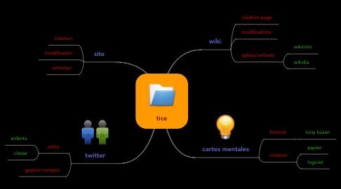 Mind Map: tice