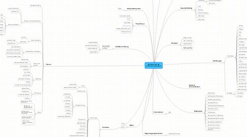 Mind Map: Wie lässt sich die U-Theorie anwenden?