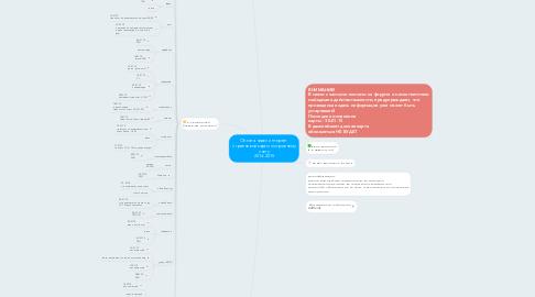 Mind Map: Оплата через интернет с гривневой карты по гривнему счету 2014-2015