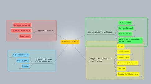 Mind Map: Llicències de Software