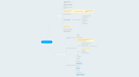 Mind Map: Strategy Discussion