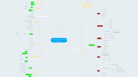 Mind Map: Direito Processual Civil   (para concursos)
