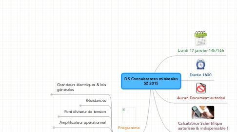 Mind Map: DS Connaissances minimales S2 2015