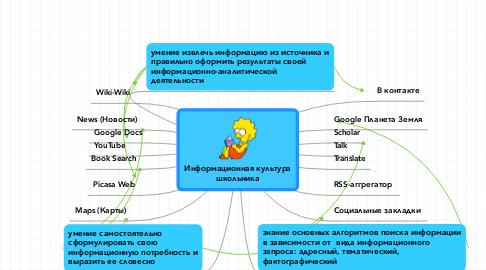 Mind Map: Информационная культурашкольника