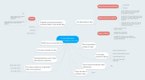Mind Map: Классификация компьютерных систем