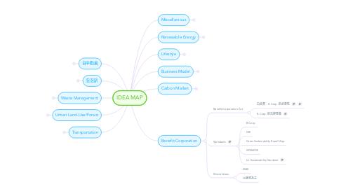 Mind Map: IDEA MAP