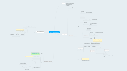 Mind Map: 20. ILT - Managing Rosters