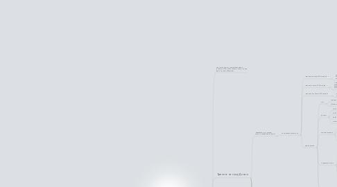 Mind Map: 2-ое домашнее задание для МИП.