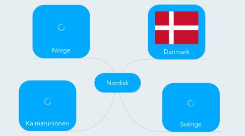 Mind Map: Nordisk