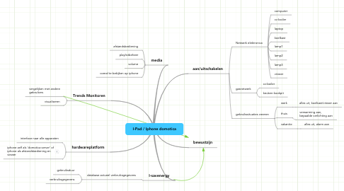 Mind Map: I-Pad / Iphone domotica
