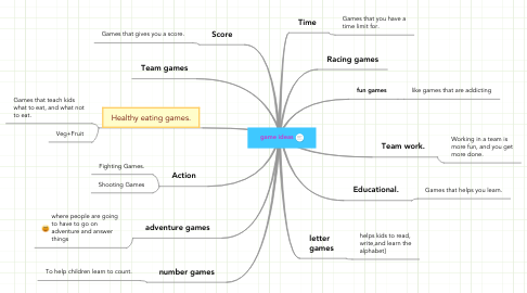 Mind Map: game ideas