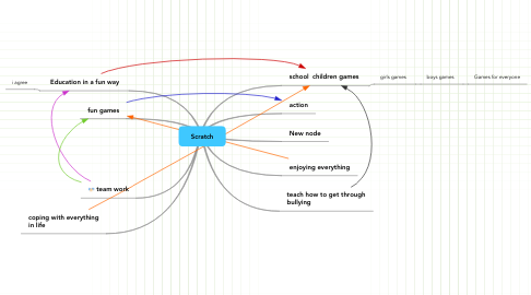 Mind Map: Scratch