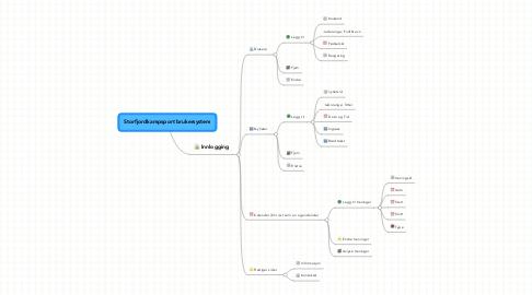 Mind Map: Storfjordkampsport brukersystem