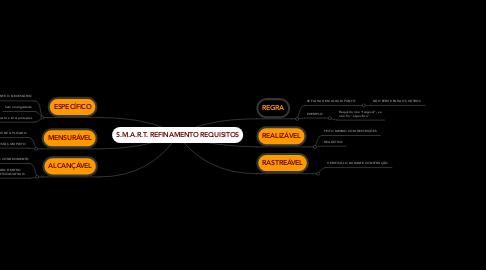Mind Map: S.M.A.R.T. REFINAMENTO REQUISITOS