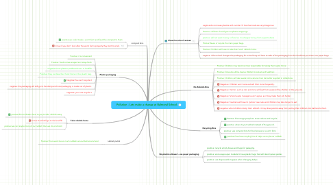 Mind Map: Pollution - Lets make a change at Balmoral School.