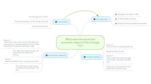 Mind Map: What were the social and economic impact of the Chicago fire?