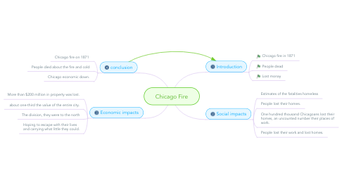 Mind Map: Chicago Fire