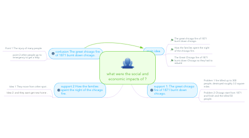 Mind Map: what were the social and economic impacts of ?