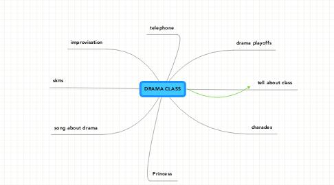 Mind Map: DRAMA CLASS