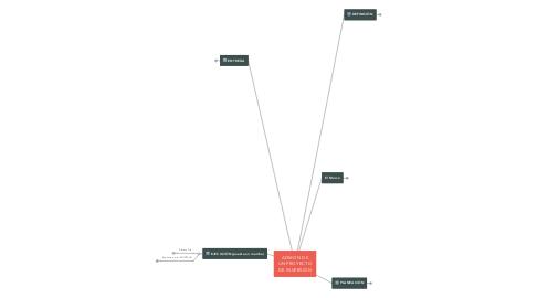 Mind Map: ADMON DE UN PROYECTO DE INVERSIÓN