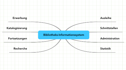 Mind Map: Bibliotheks-Informationssystem