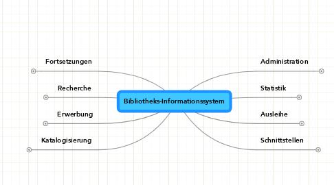 Mind Map: Bibliotheks-Informationssystem