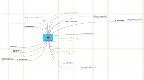 Mind Map: All About Apples