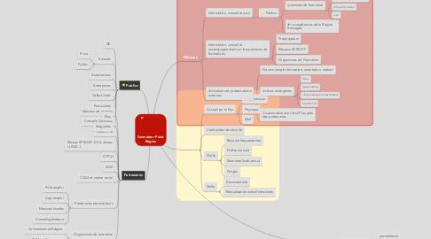 Mind Map: Animateur Point Région