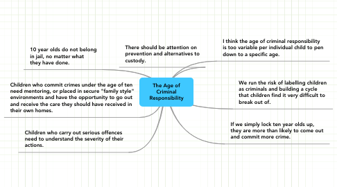 Mind Map: The Age of