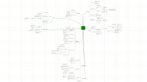 Mind Map: Projekt gry Hunter World