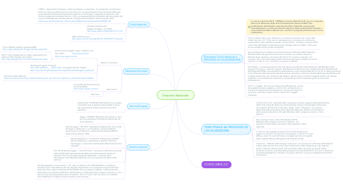 Mind Map: Deposito Nazionale