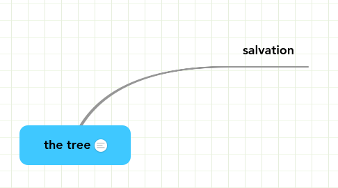 Mind Map: the tree